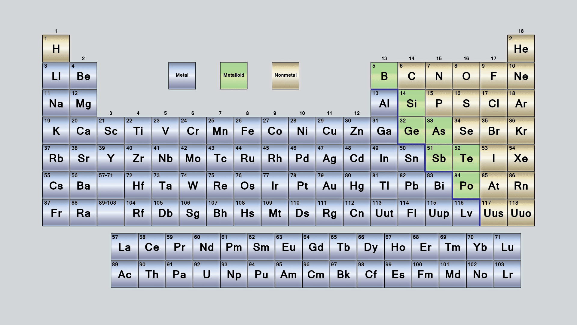 What Are The Parts Of The Periodic Table