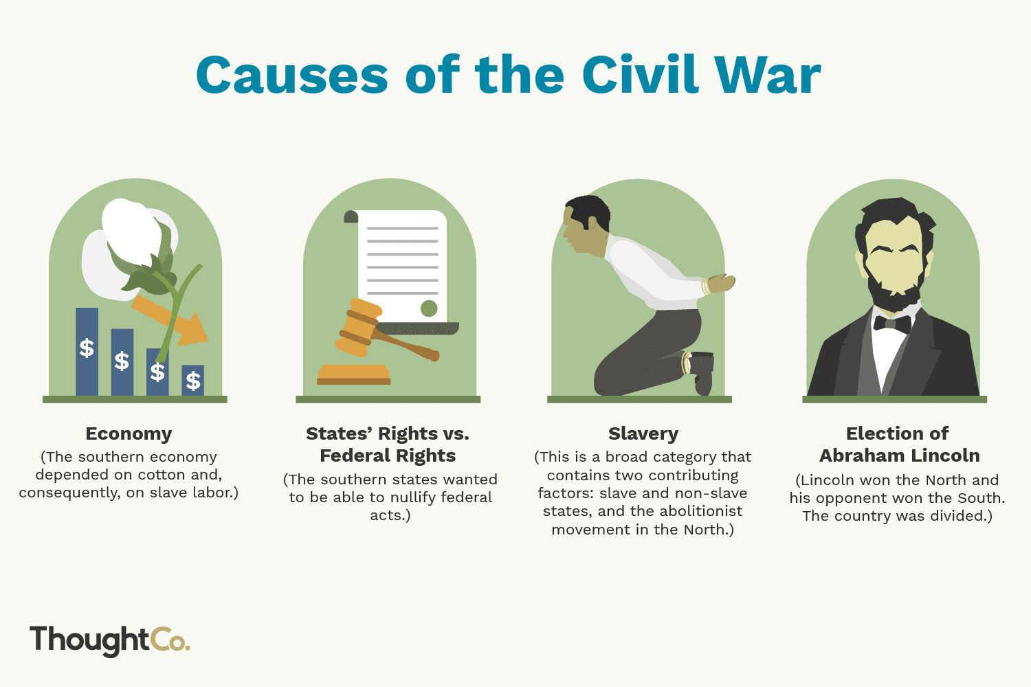 What Were The Top 4 Causes Of The Civil War