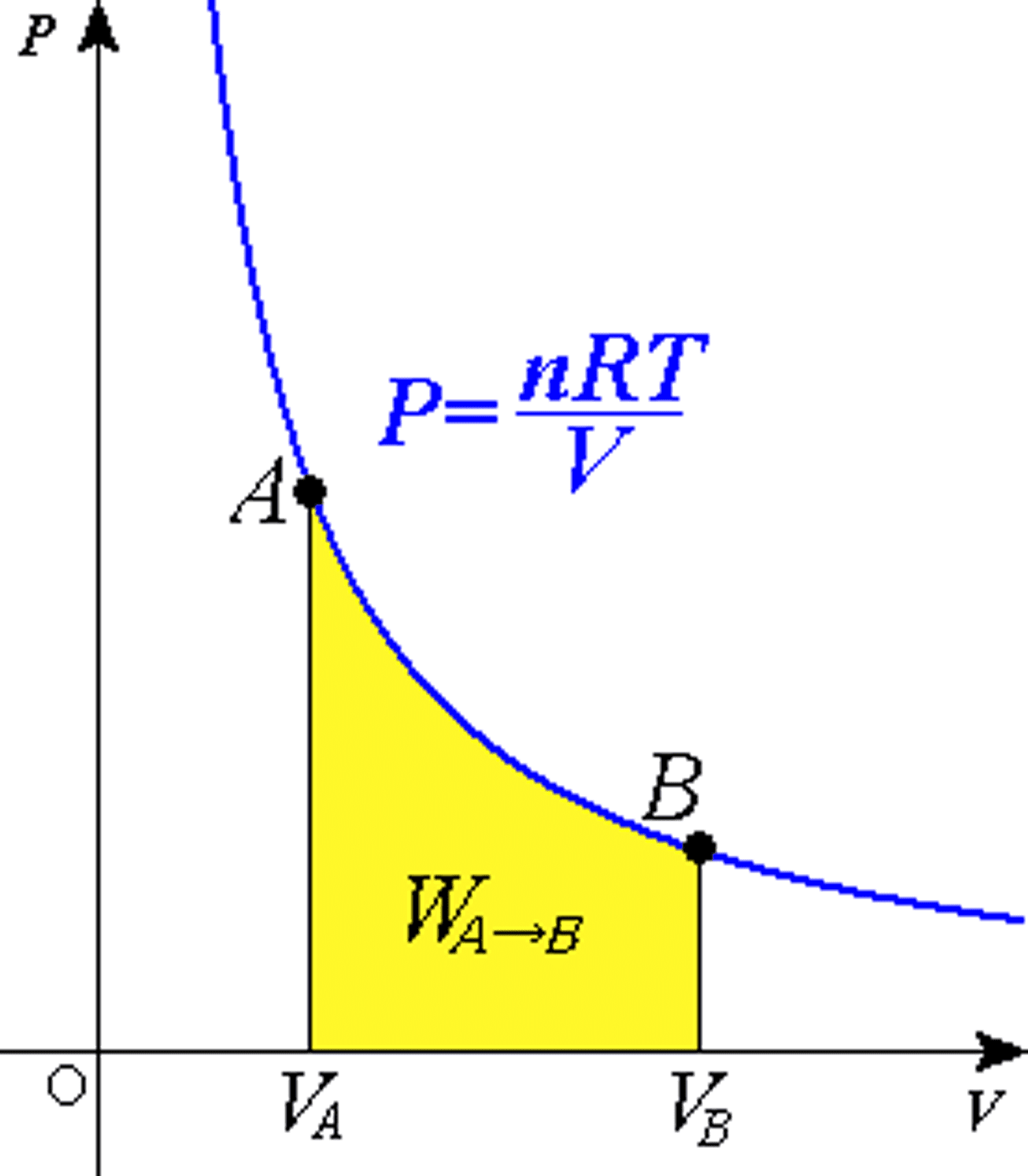 First Law Of Thermodynamics Equation Isothermal