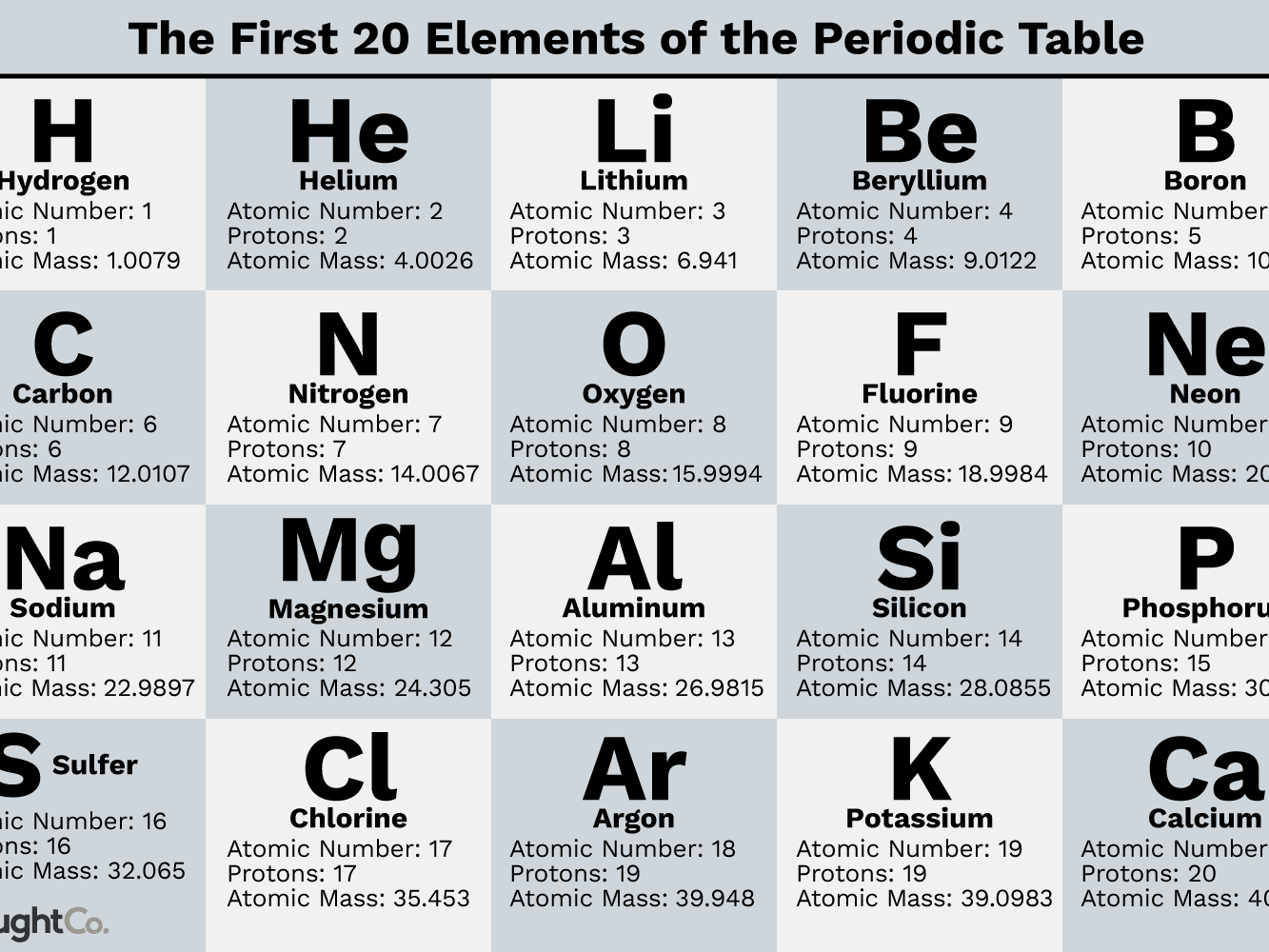 First 20 Elements Of The Periodic Table With Atomic Number