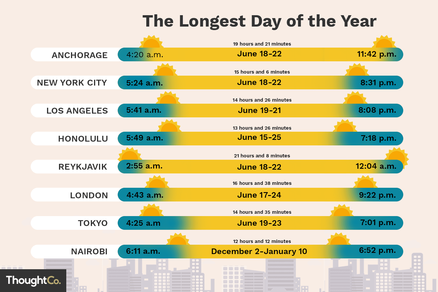 The Longest Day Of The Year In Different Cities