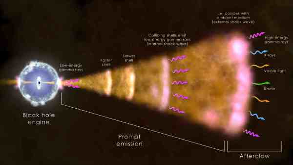 Could a Gammaray Burst Destroy Life on Earth