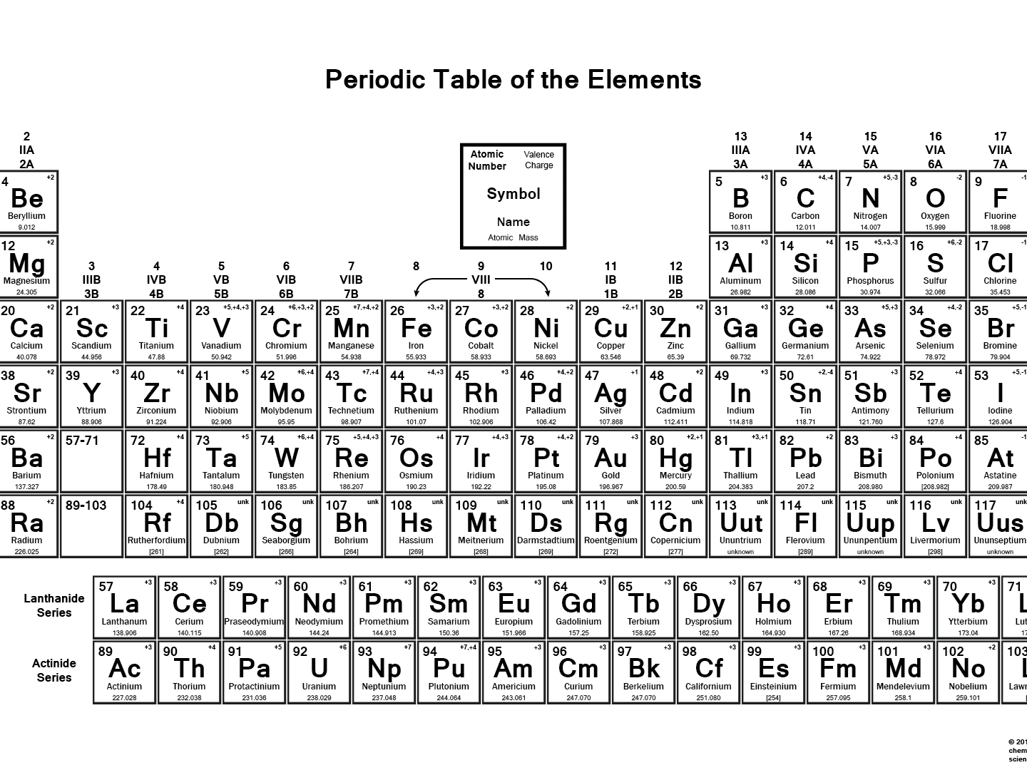 Printable Periodic Table With Charges And Valence