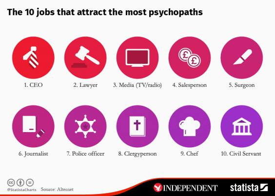 Sociopaths' Top Occupations