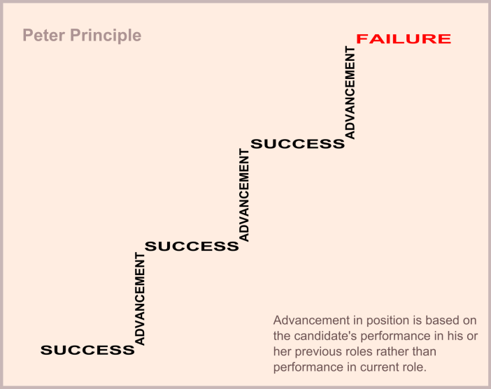 Peter Principle diagram