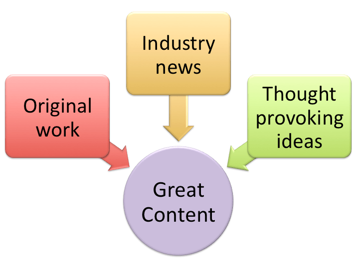 content-writing-ThoughtfulMinds