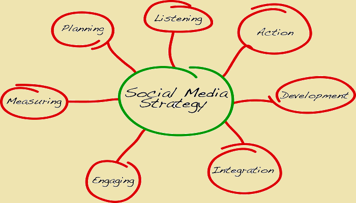 Social-Media-Strategy-ThoughtfulMinds