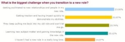 Transition Poll