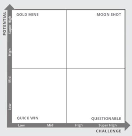 Sharon Tal Strategy Framework