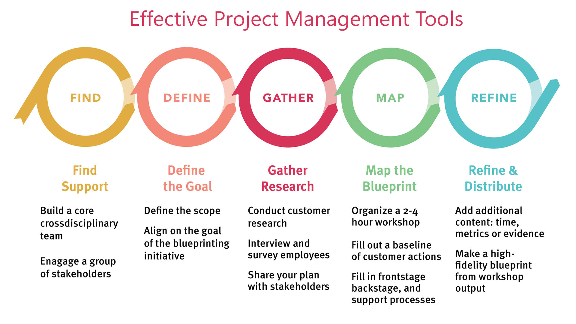 What Are The Project Management Tools For Construction