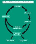 narcissistic abuse cycle