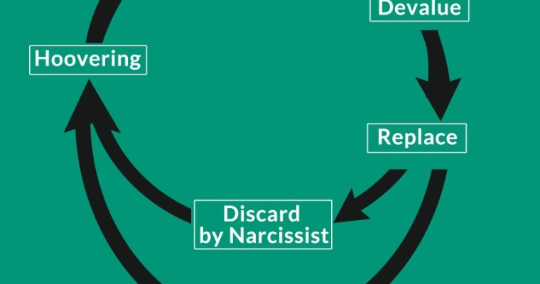 The cycle of narcissistic abuse