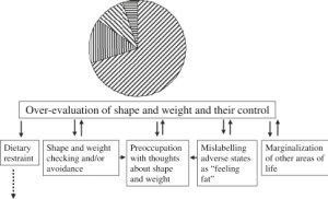 shape and weight
