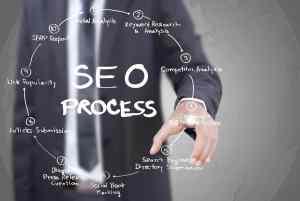 Blogging & Social Media for SEO Results