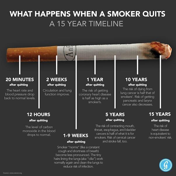 Benefitsofquittingsmoking