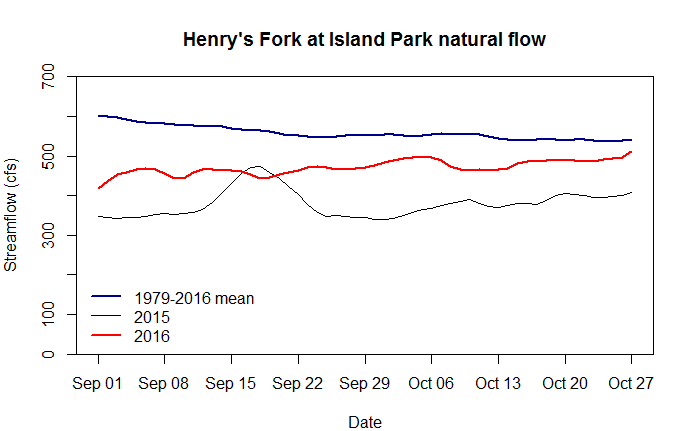 Graph of unregulated streamflow at Island Park, showing increase toward average this fall.