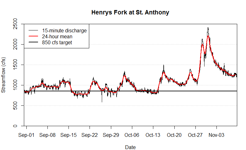 Graph of streamflow at St. Anthony