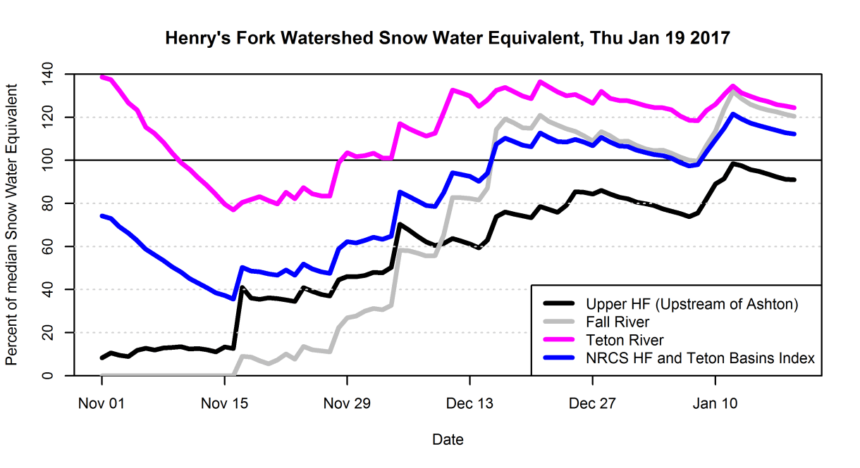 Graphs of percent-of-median SWE in the three subwatersheds of the Henry's Fork watershed.