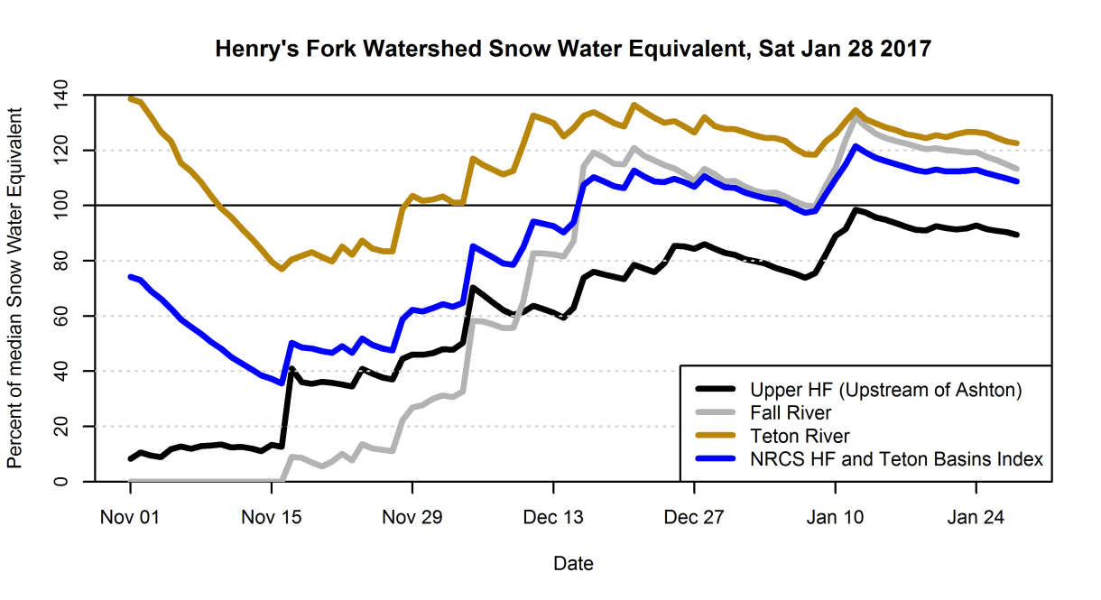 Graph of percent-of-median snow water equivalent for Henry's Fork subwatersheds.