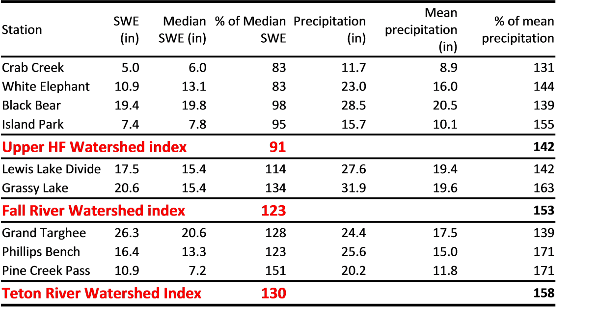 Table of SWE and precipitation values.