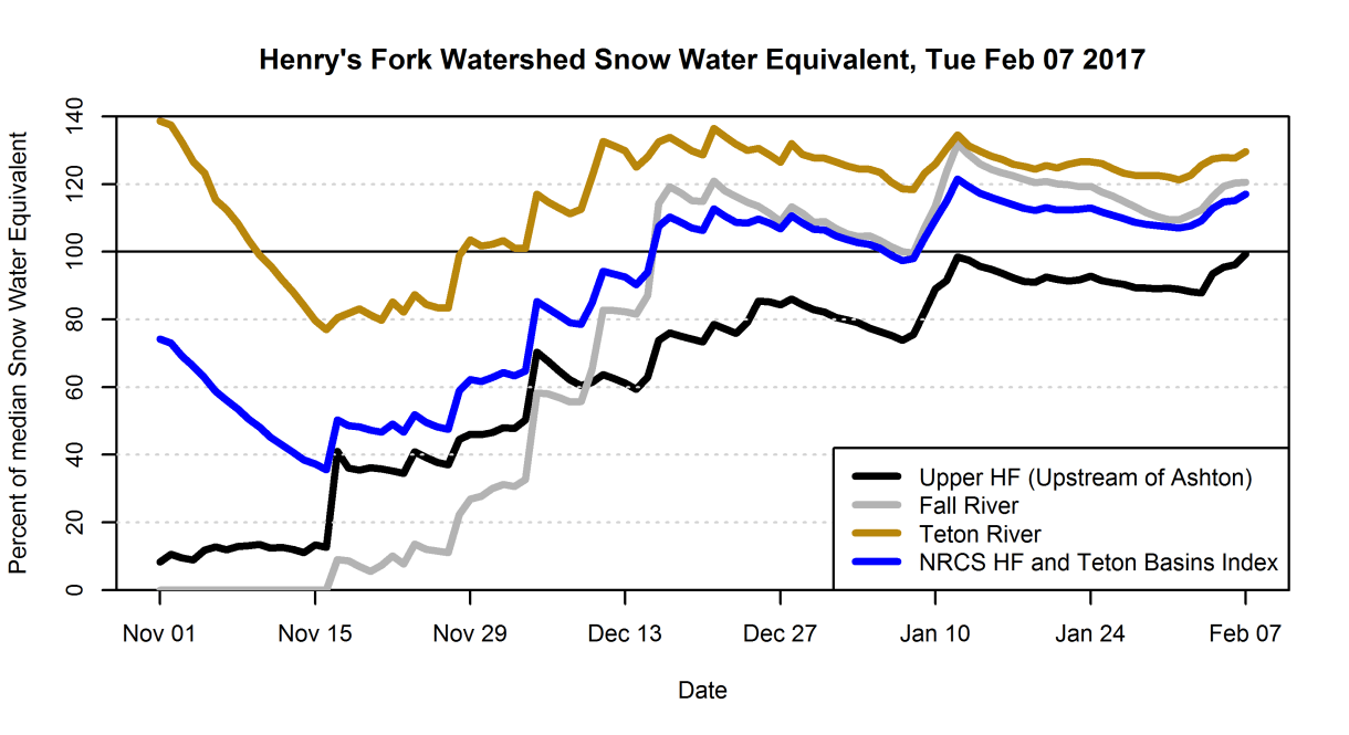 Graph of snow water equivalent as a percent of median.