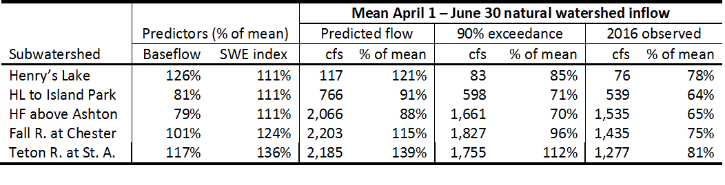 Table of streamflow predictions