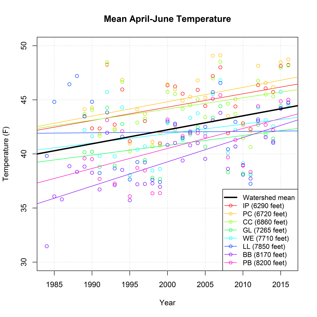 Graph of trends in April-June temperature since 1984.