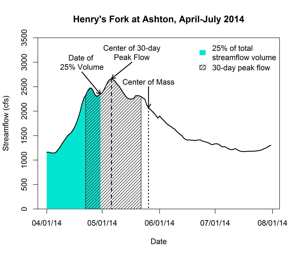 Hydrograph of Henry's Fork flow at Ashton, illustrating measures of runoff timing.