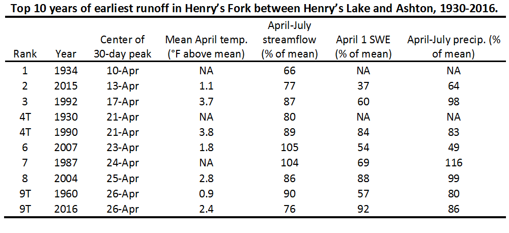 Table of top 10 years in the last 87 that had the earliest runoff.