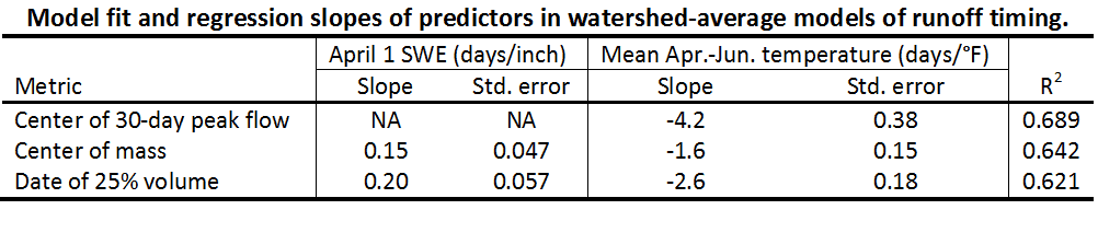 Table of model coefficients for watershed-wide runoff timing models.