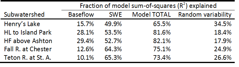 Table of R-squared values for predictive models.
