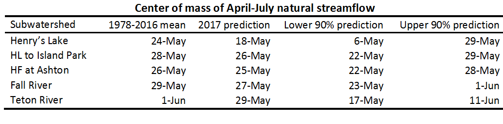 Table of 2017 runoff timing predictions.
