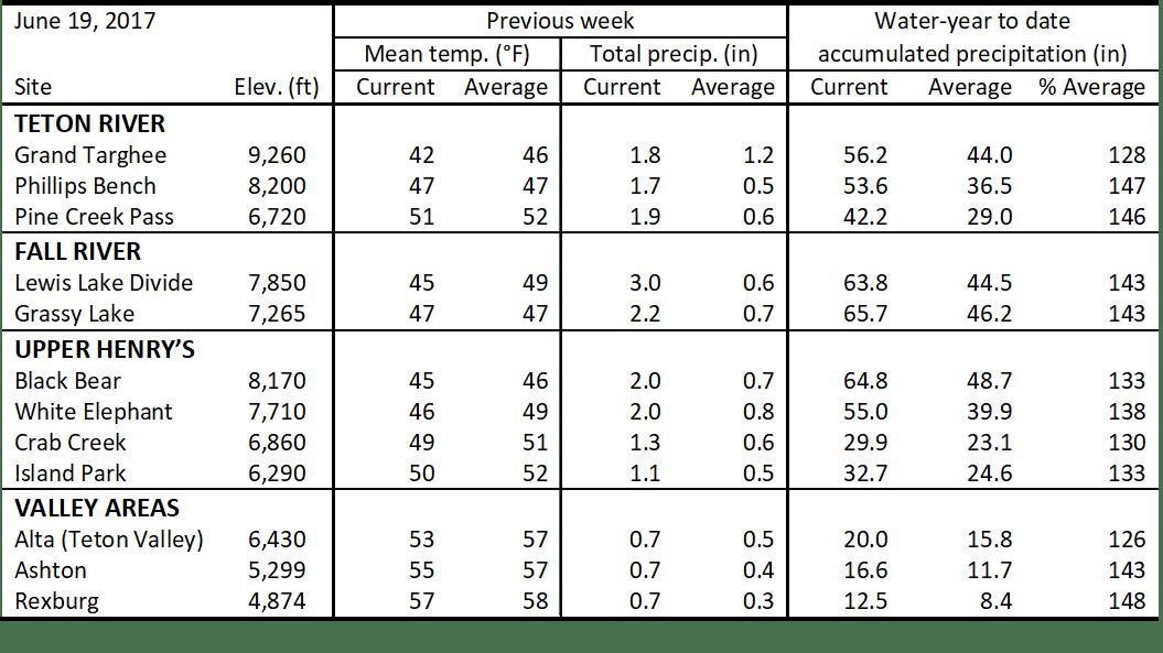 Table of precipitation and temperature data for June 11-18.