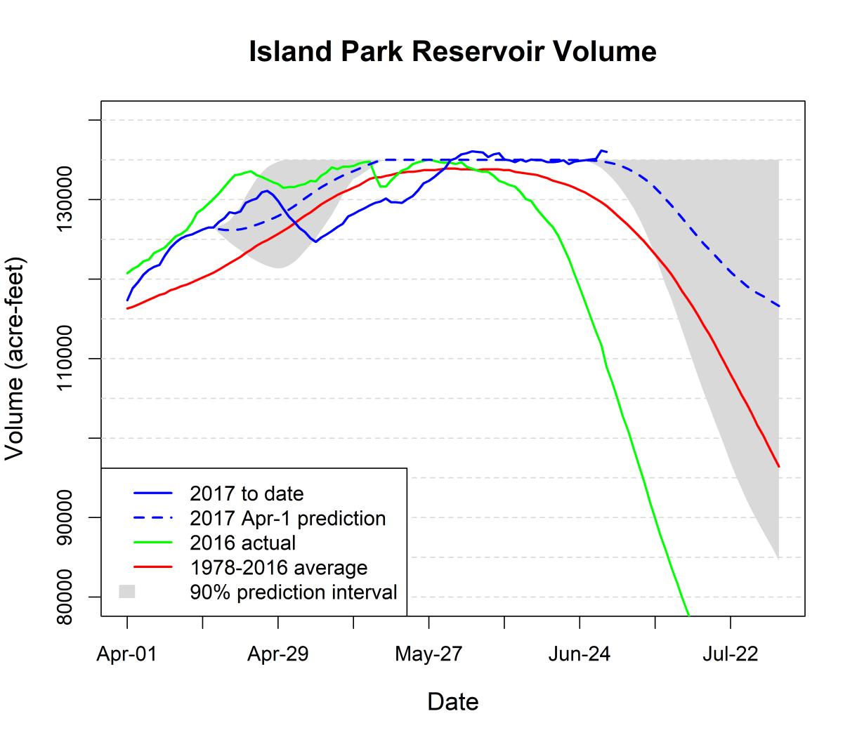 Graph of volume in Island Park Reservoir.