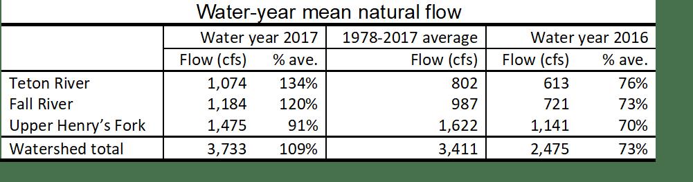 Table summarizing natural streamflow.