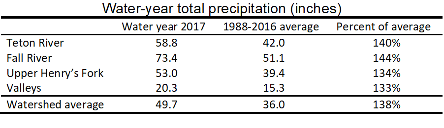 Table of water-year total precipitation