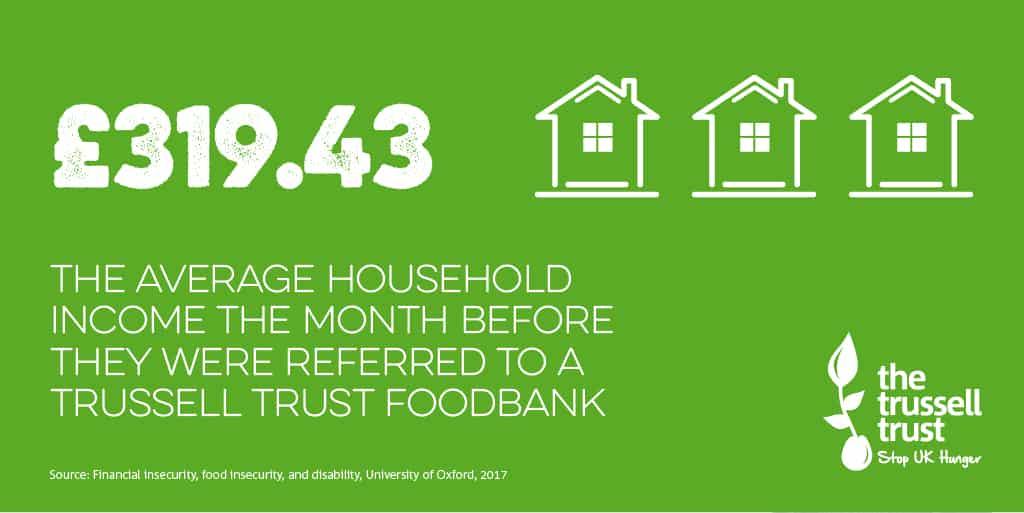 Foodbank info