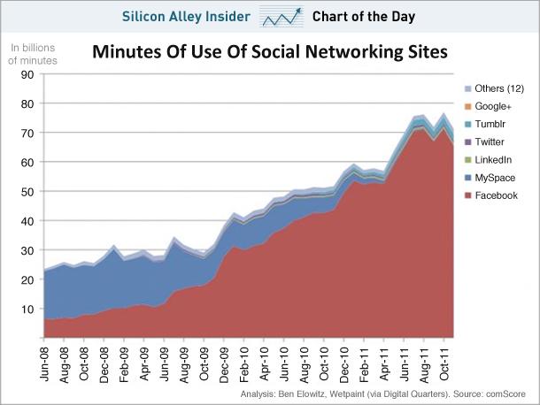 Gráfico uso del tiempo en redes sociales