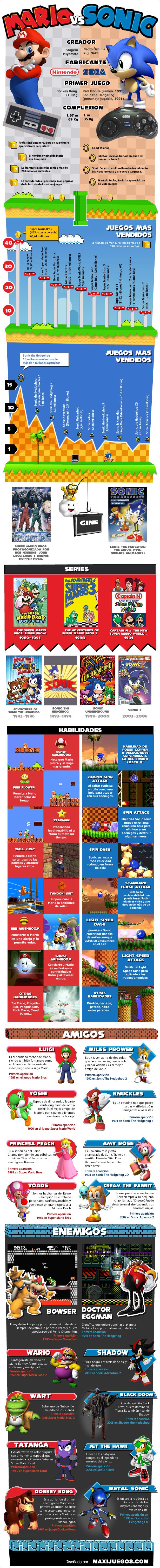 Infografía: Mario versus Sonic