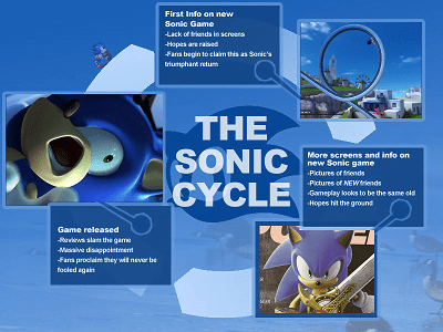 SonicCycle