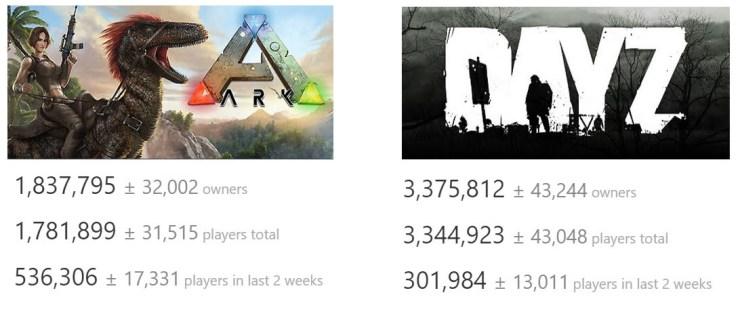 ARK: Survival Evolved sales vs DayZ