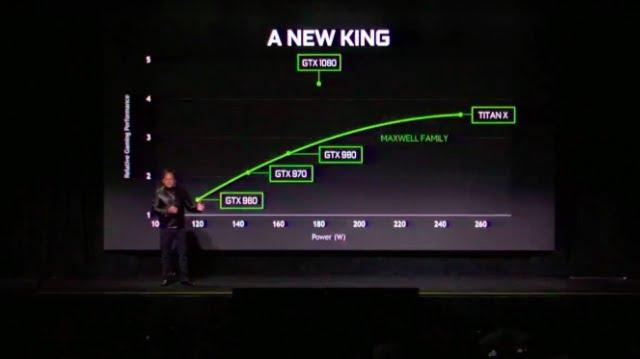 Nvidia GTX 1080 graph