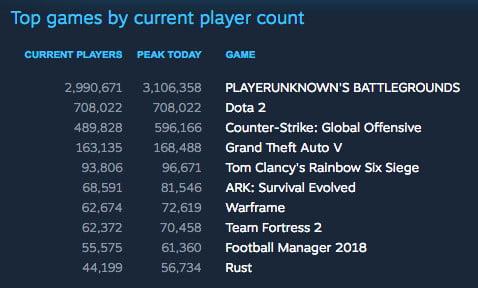 PUBG 3 million player mark