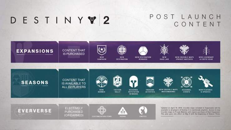Destiny 2 - Content Roadmap