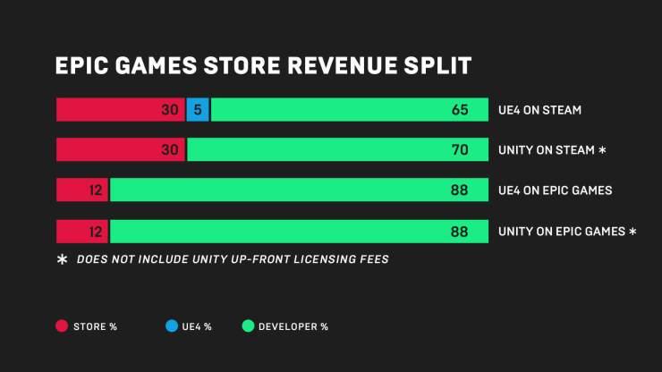 Epic Store revenue split diagram
