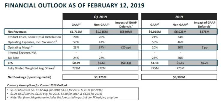 Activision-Blizzard FY 2019 outlook predictions