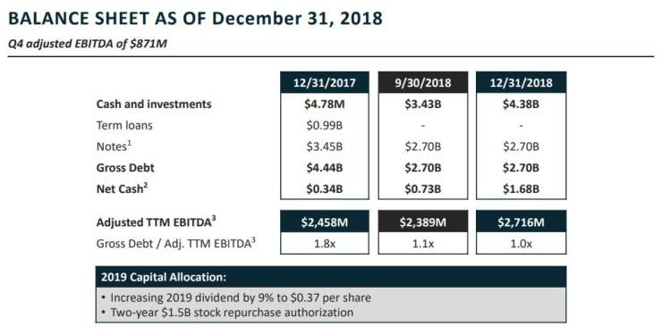 Activision-Blizzard balance sheet end 2018