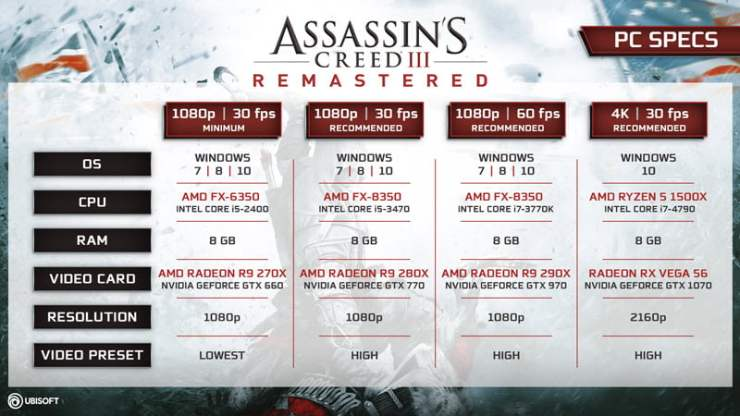Assassin's Creed III PC system requirements