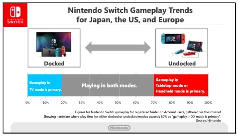 Switch Game Play Trends 2018