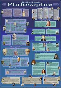 Abb. 2: Die Geschichte der Philosophie (Quelle: http://www.bildungsplakate.de/)
